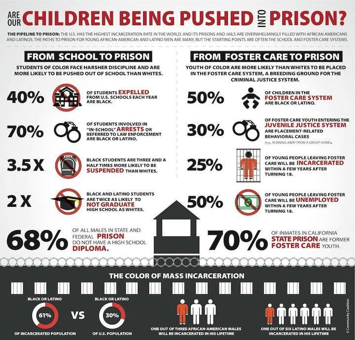 are our children being pushed into prison